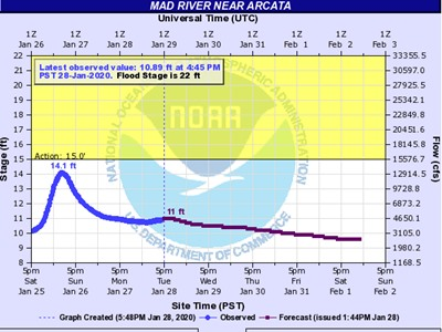 Mad River projection into February