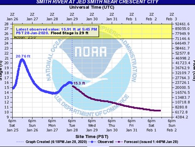 Smith River projection into February