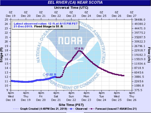 Eel River projection